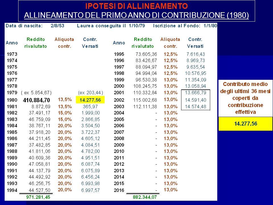 IPOTESI DI ALLINEAMENTO ALLINEAMENTO DEL PRIMO ANNO DI CONTRIBUZIONE (1980)