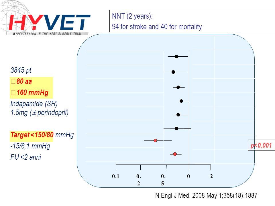 3845 pt 80 aa 160 mmHg Indapamide (SR) 1.5mg (± perindopril) Target <150/80 mmHg -15/6,1 mmHg FU <2 anni 020. 5 0. 2 0.1 p<0,001 NNT (2 years): 94 for
