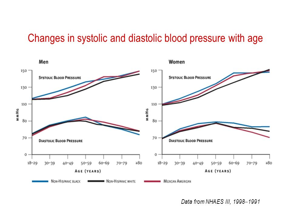 Changes in systolic and diastolic blood pressure with age Data from NHAES III, 1998–1991