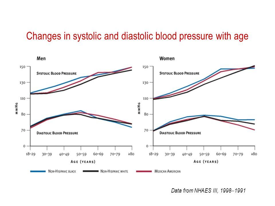 Prevalenza età-correlata dellipotensione ortostatica 1.