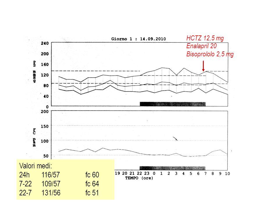 Valori medi: 24h 116/57 fc 60 7-22 109/57 fc 64 22-7 131/56 fc 51 HCTZ 12,5 mg Enalapril 20 Bisoprololo 2,5 mg
