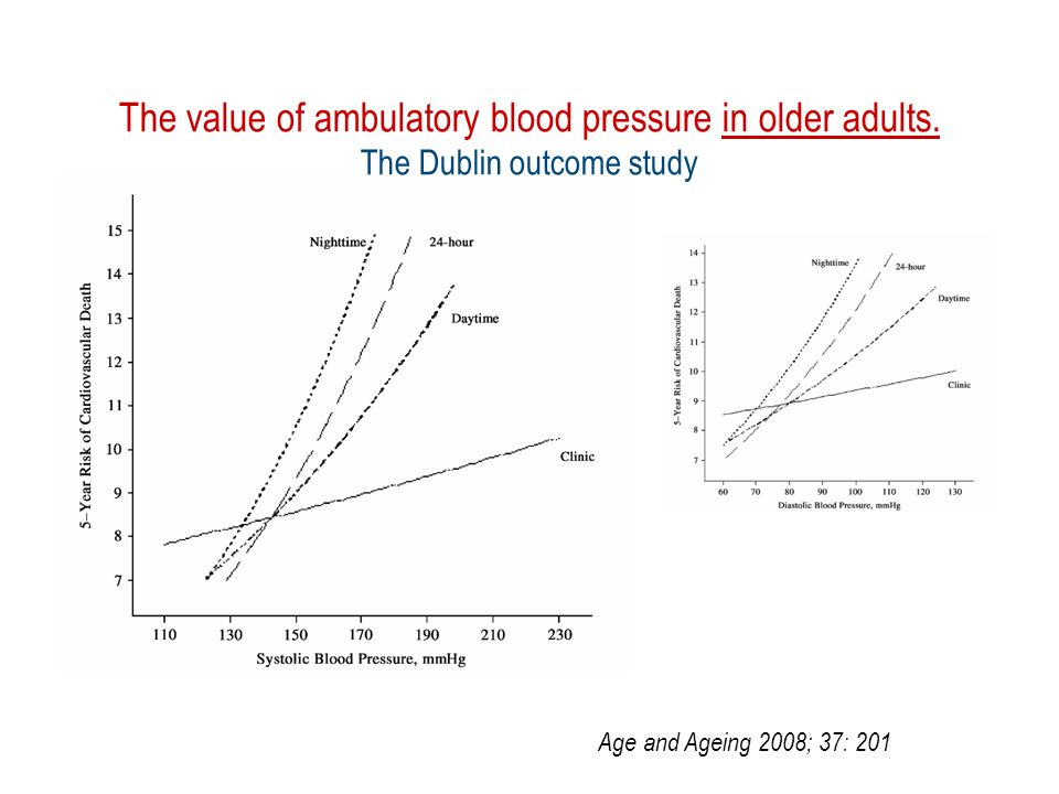 The value of ambulatory blood pressure in older adults.