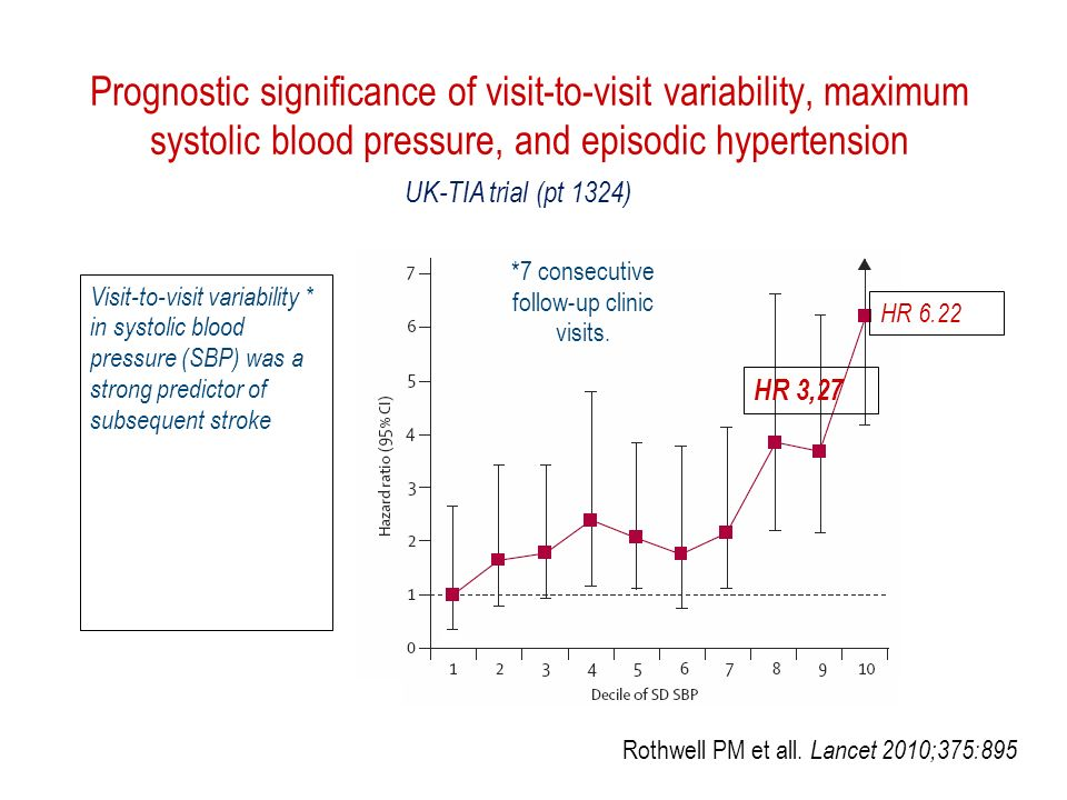 Prognostic significance of visit-to-visit variability, maximum systolic blood pressure, and episodic hypertension UK-TIA trial (pt 1324) HR 3,27 Visit-to-visit variability * in systolic blood pressure (SBP) was a strong predictor of subsequent stroke HR 6.22 *7 consecutive follow-up clinic visits.