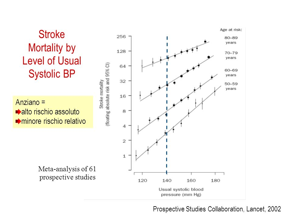 PA diastolica (mmHg) Eventi cardiovascol ari 6090 120 J Cercando di prevenire un rischio si può generare malattia?