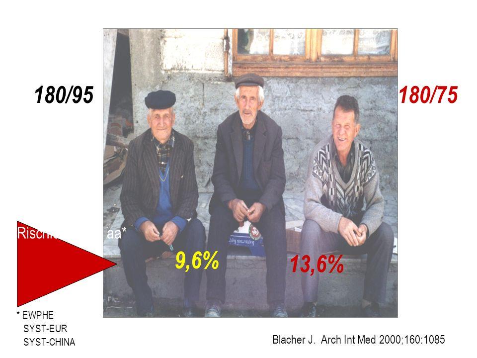 Sistole: aumento PASDiastole: riduzione PAD N Kaplan LANCET 2006;347:168 RR mmHg