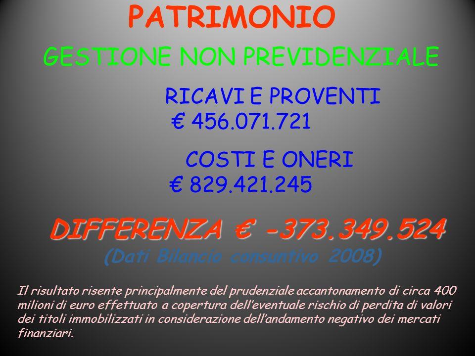 PATRIMONIO GESTIONE NON PREVIDENZIALE RICAVI E PROVENTI 456.071.721 COSTI E ONERI 829.421.245 DIFFERENZA -373.349.524 DIFFERENZA -373.349.524 (Dati Bi