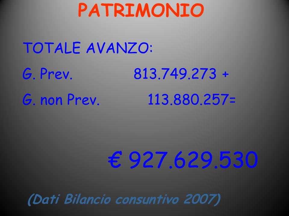PATRIMONIO (Dati Bilancio consuntivo 2007) TOTALE AVANZO: G. Prev. 813.749.273 + G. non Prev. 113.880.257= 927.629.530