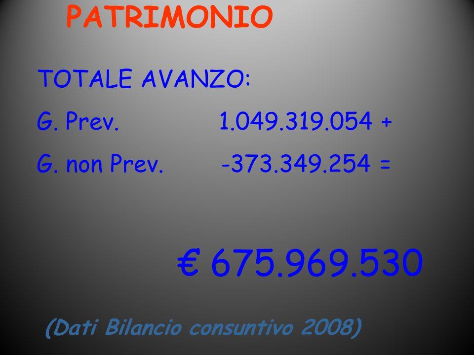 PATRIMONIO (Dati Bilancio consuntivo 2008) TOTALE AVANZO: G. Prev. 1.049.319.054 + G. non Prev. -373.349.254 = 675.969.530