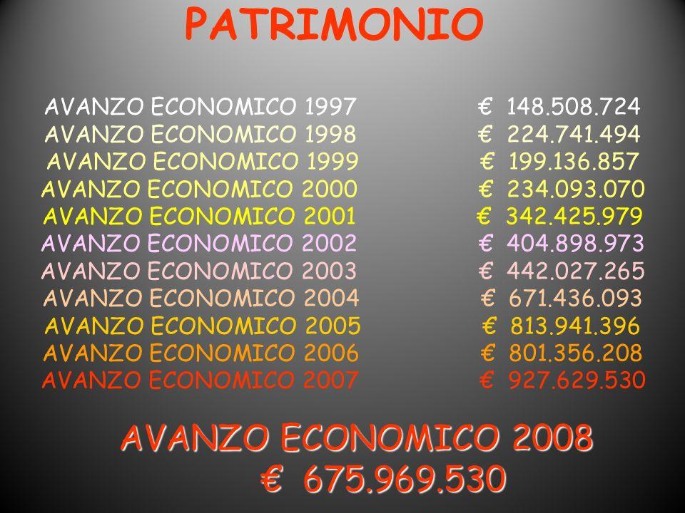 PATRIMONIO AVANZO ECONOMICO 1997 148.508.724 AVANZO ECONOMICO 1998 224.741.494 AVANZO ECONOMICO 1999 199.136.857 AVANZO ECONOMICO 2000 234.093.070 AVA