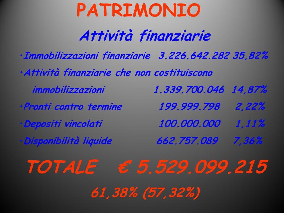 PATRIMONIO Attività finanziarie Immobilizzazioni finanziarie 3.226.642.282 35,82% Attività finanziarie che non costituiscono immobilizzazioni 1.339.70
