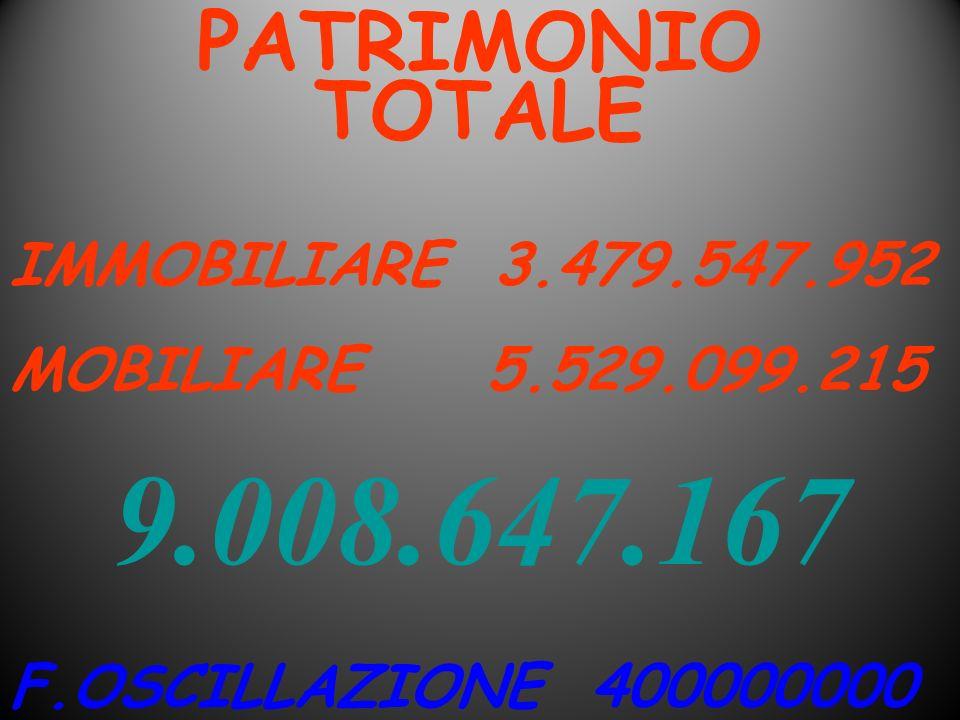 PATRIMONIO TOTALE IMMOBILIARE 3.479.547.952 MOBILIARE 5.529.099.215 F.OSCILLAZIONE 400000000 9.008.647.167