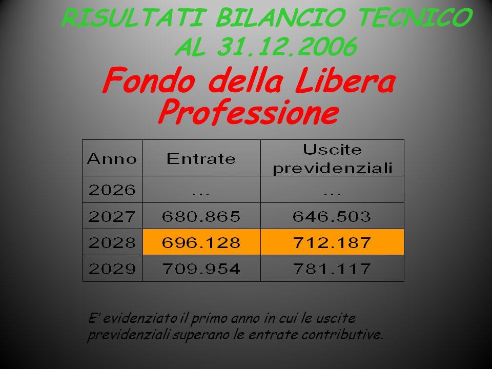 RISULTATI BILANCIO TECNICO AL 31.12.2006 E evidenziato il primo anno in cui le uscite previdenziali superano le entrate contributive. Fondo della Libe