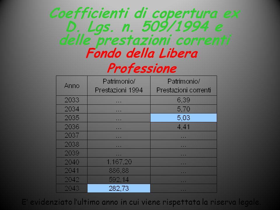 Coefficienti di copertura ex D. Lgs. n. 509/1994 e delle prestazioni correnti E evidenziato lultimo anno in cui viene rispettata la riserva legale. Fo