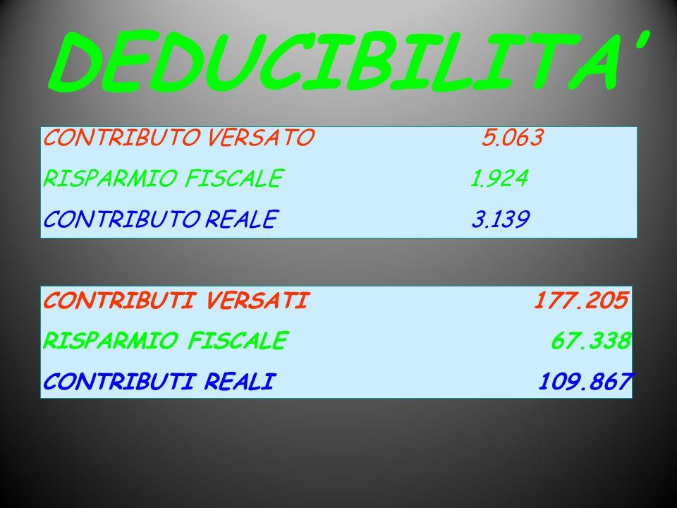 CONTRIBUTO VERSATO 5.063 RISPARMIO FISCALE 1.924 CONTRIBUTO REALE 3.139 CONTRIBUTI VERSATI 177.205 RISPARMIO FISCALE 67.338 CONTRIBUTI REALI 109.867 D