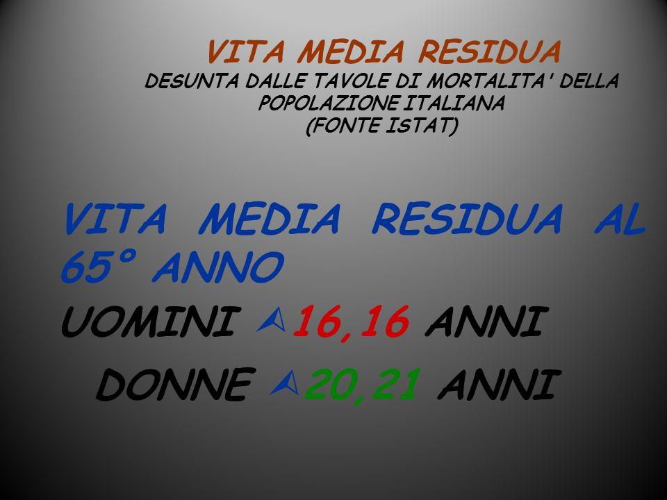 VITA MEDIA RESIDUA DESUNTA DALLE TAVOLE DI MORTALITA' DELLA POPOLAZIONE ITALIANA (FONTE ISTAT) VITA MEDIA RESIDUA AL 65° ANNO UOMINI 16,16 ANNI DONNE