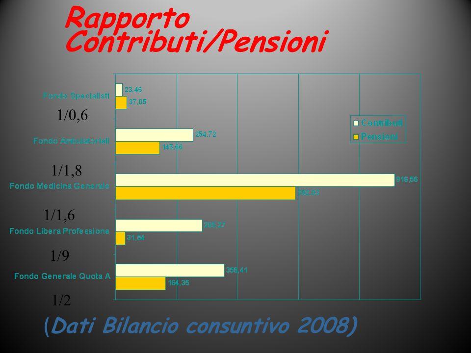 Entrate contributive ripartite fra i Fondi (Dati Bilancio consuntivo 2008)