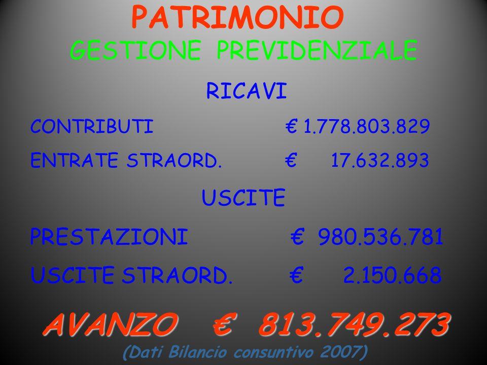 PATRIMONIO GESTIONE PREVIDENZIALE RICAVI CONTRIBUTI 1.778.803.829 ENTRATE STRAORD. 17.632.893 USCITE PRESTAZIONI 980.536.781 USCITE STRAORD. 2.150.668