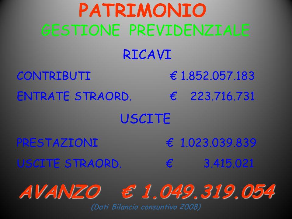 PATRIMONIO GESTIONE PREVIDENZIALE RICAVI CONTRIBUTI 1.852.057.183 ENTRATE STRAORD. 223.716.731 USCITE PRESTAZIONI 1.023.039.839 USCITE STRAORD. 3.415.