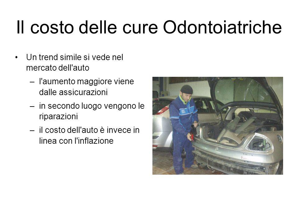 Il costo delle cure Odontoiatriche Un trend simile si vede nel mercato dell'auto –l'aumento maggiore viene dalle assicurazioni –in secondo luogo vengo
