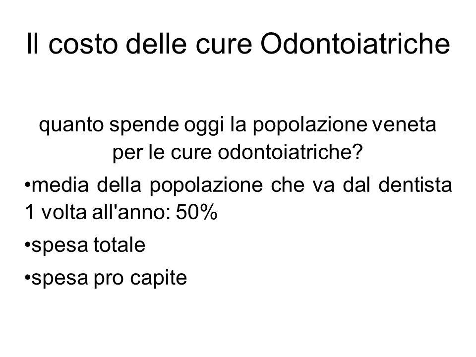 Il costo delle cure Odontoiatriche quanto spende oggi la popolazione veneta per le cure odontoiatriche? media della popolazione che va dal dentista 1