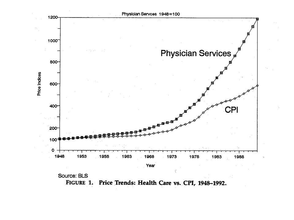 Il costo delle cure Odontoiatriche Un trend simile si vede nel mercato dell auto –l aumento maggiore viene dalle assicurazioni –in secondo luogo vengono le riparazioni –il costo dell auto è invece in linea con l inflazione