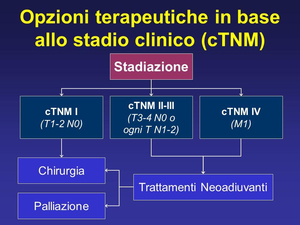 Opzioni terapeutiche in base allo stadio clinico (cTNM) Stadiazione cTNM I (T1-2 N0) cTNM II-III (T3-4 N0 o ogni T N1-2) cTNM IV (M1) Chirurgia Trattamenti Neoadiuvanti Palliazione
