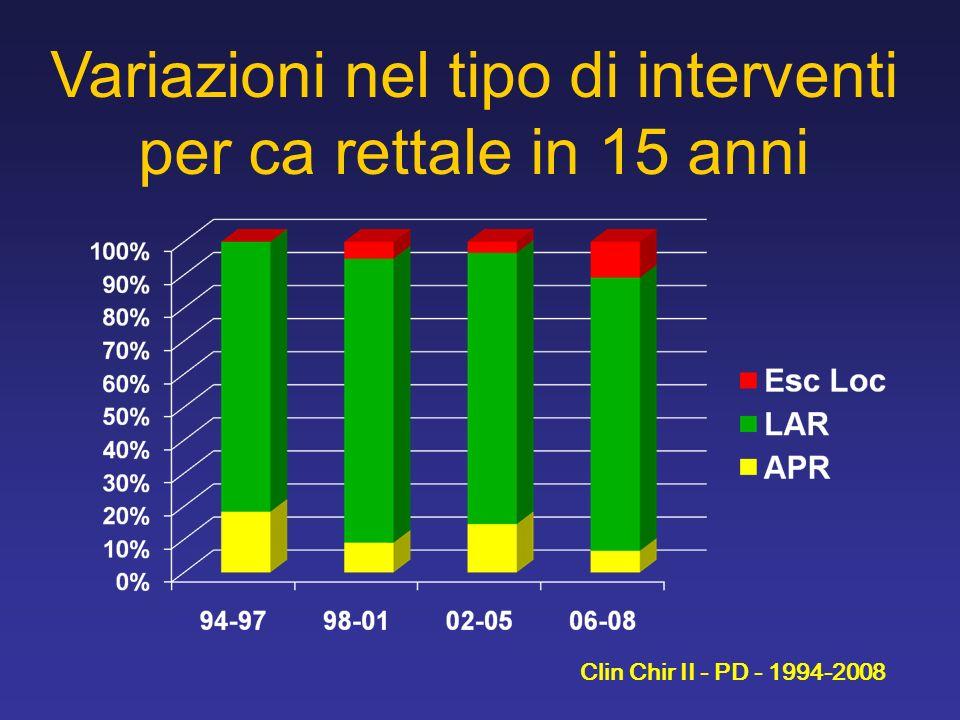 Variazioni nel tipo di interventi per ca rettale in 15 anni Clin Chir II - PD - 1994-2008