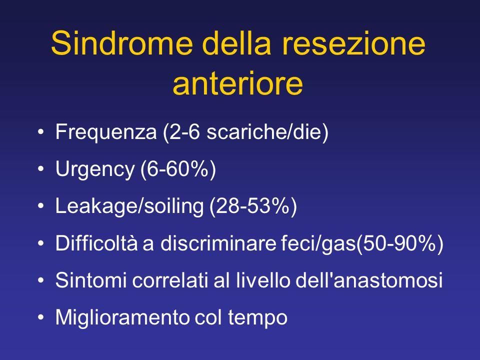 Sindrome della resezione anteriore Frequenza (2-6 scariche/die) Urgency (6-60%) Leakage/soiling (28-53%) Difficoltà a discriminare feci/gas(50-90%) Sintomi correlati al livello dell anastomosi Miglioramento col tempo