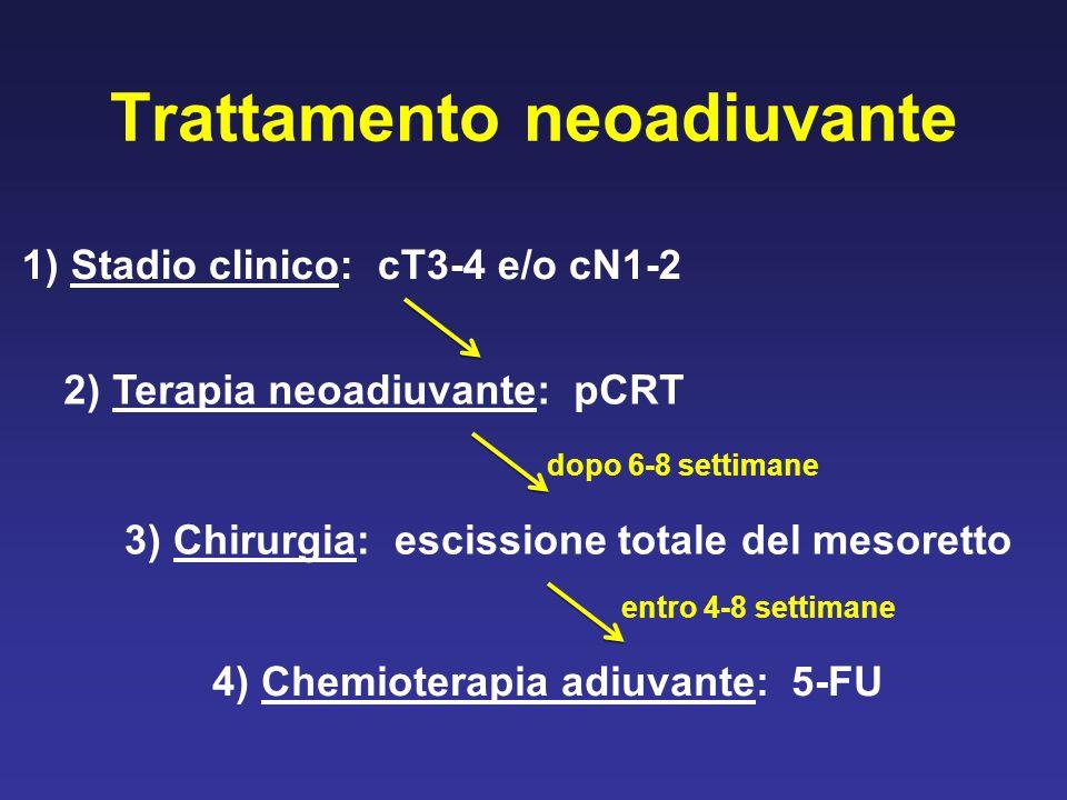 Trattamento neoadiuvante 1) Stadio clinico: cT3-4 e/o cN1-2 2) Terapia neoadiuvante: pCRT 3) Chirurgia: escissione totale del mesoretto 4) Chemioterapia adiuvante: 5-FU dopo 6-8 settimane entro 4-8 settimane