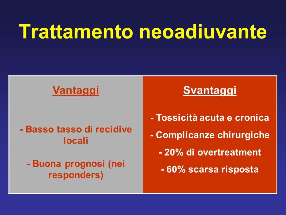 Trattamento neoadiuvante Vantaggi - Basso tasso di recidive locali - Buona prognosi (nei responders) Svantaggi - Tossicità acuta e cronica - Complicanze chirurgiche - 20% di overtreatment - 60% scarsa risposta