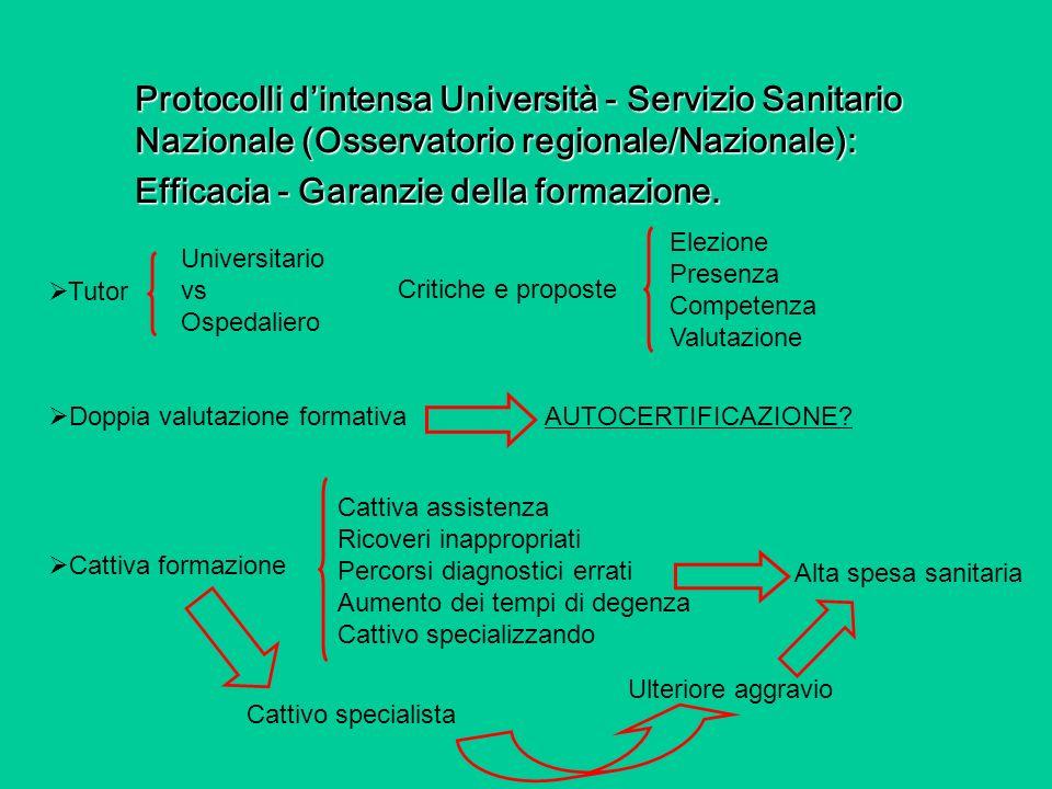 Protocolli dintensa Università - Servizio Sanitario Nazionale (Osservatorio regionale/Nazionale): Efficacia - Garanzie della formazione. Cattiva forma