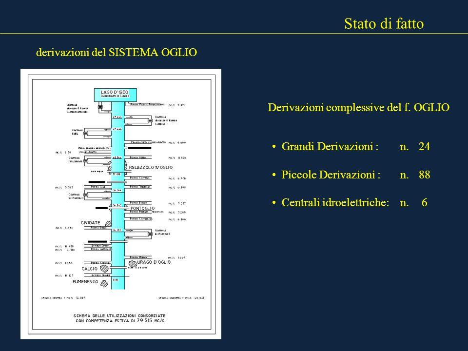 Stato di fatto derivazioni del SISTEMA OGLIO Derivazioni complessive del f. OGLIO Grandi Derivazioni : n. 24 Piccole Derivazioni :n. 88 Centrali idroe
