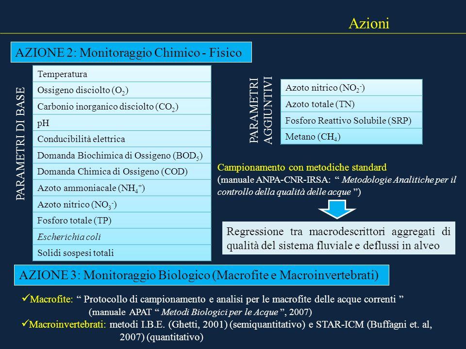 Azioni Macrofite: Protocollo di campionamento e analisi per le macrofite delle acque correnti (manuale APAT Metodi Biologici per le Acque, 2007) Macro