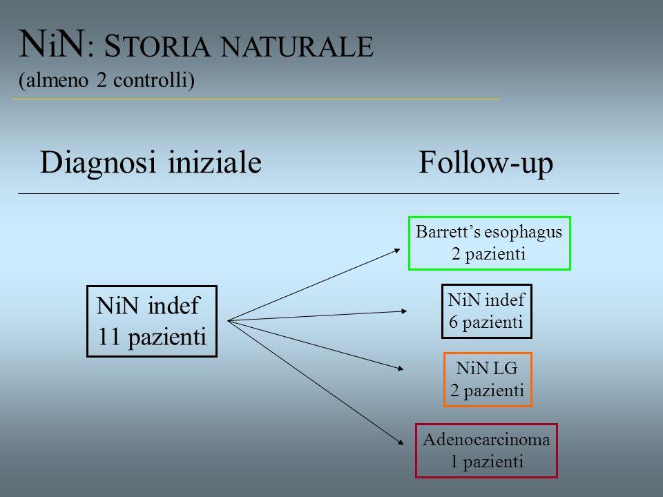 N i N : S TORIA NATURALE (almeno 2 controlli) NiN indef 11 pazienti Diagnosi inizialeFollow-up Barretts esophagus 2 pazienti NiN LG 2 pazienti NiN ind