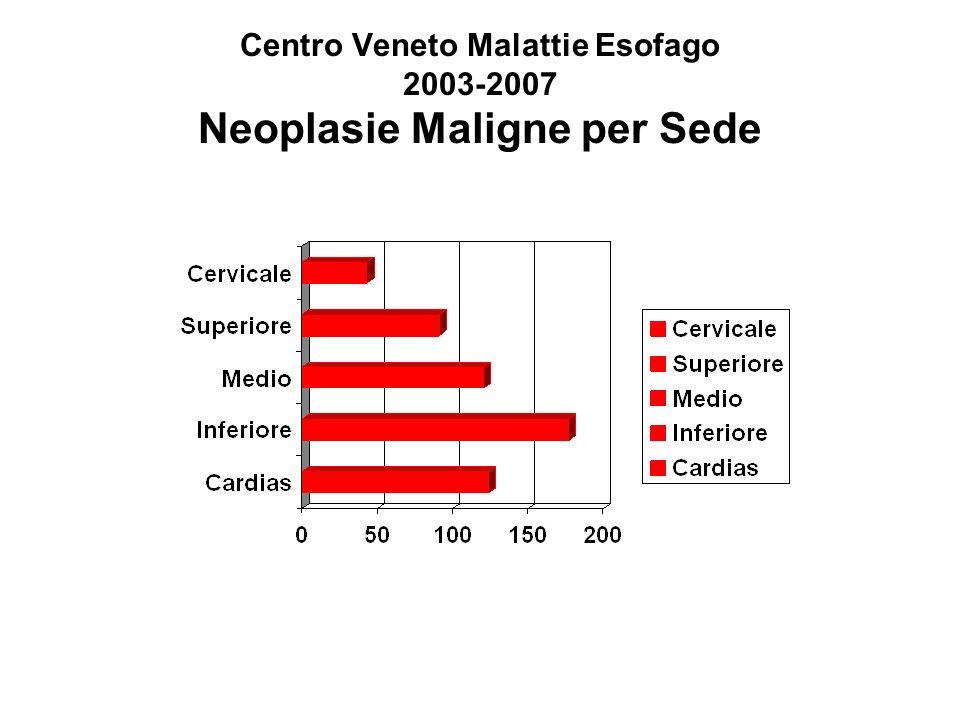 Centro Veneto Malattie Esofago 2003-2007 Neoplasie Maligne per Istotipo