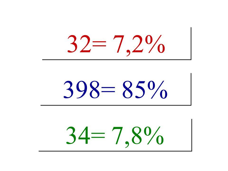 32= 7,2% 34= 7,8% 398= 85%