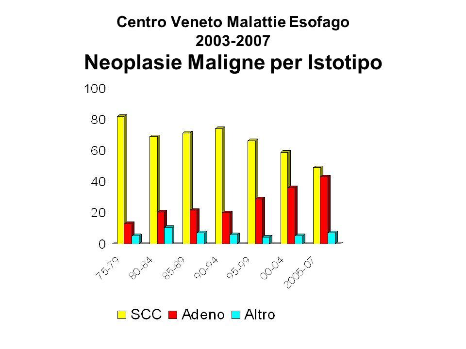 Centro Veneto Malattie Esofago Sopravvivenza dei pazienti con risposta clinica completa: Resecati vs Non Resecati