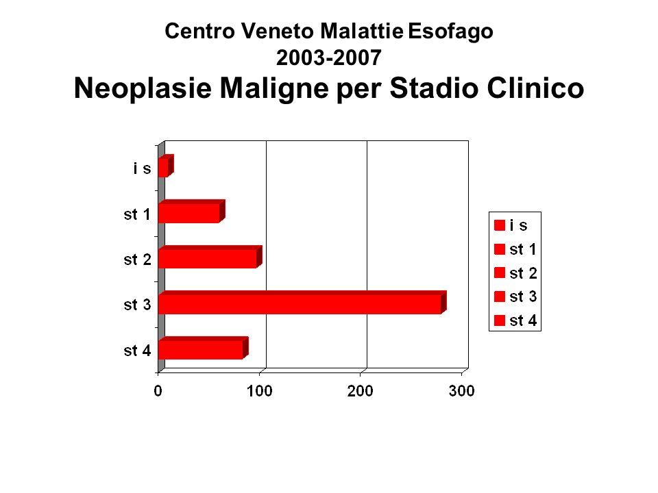 Esofagectomia profilattica nel Barrett con HGD Incidenza di adeno ca invasivo occulto Tseng, 200330% 1982-1994: 43% ( 61% pStage I ) 1994-2001: 17% ( 100% pStage I ) Fernando, 200239% Headrick, 200236% Zaninotto, 200033% Patti, 199936% Ferguson, 199753% Edwards, 199641% Peters, 199455% Rice, 199338% Pera, 199250% Altorki, 199145% range: 30-55% pT1a: 5% pN+ pT1b: 18-31% pN+
