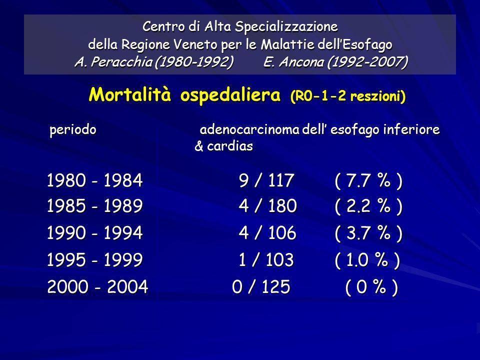 Centro di Alta Specializzazione della Regione Veneto per le Malattie dellEsofago A. Peracchia (1980-1992) E. Ancona (1992-2007) Mortalità ospedaliera