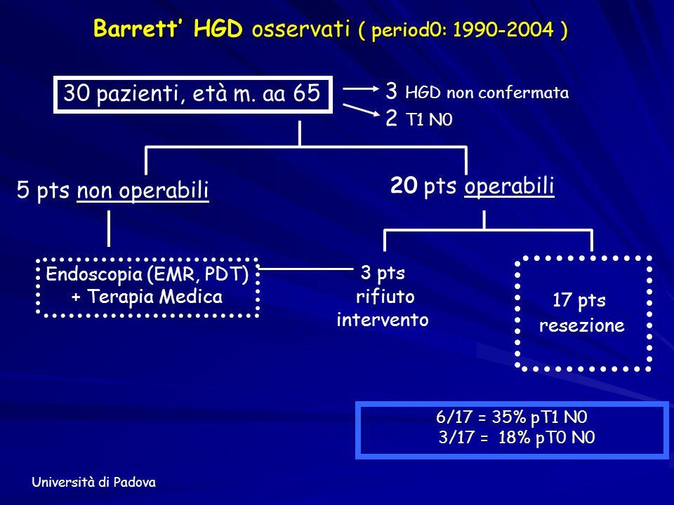 Barrett HGD osservati ( period0: 1990-2004 ) 20 pts operabili 3 pts rifiuto intervento 17 pts resezione 30 pazienti, età m. aa 65 5 pts non operabili