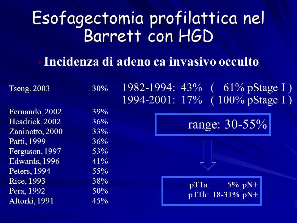 Esofagectomia profilattica nel Barrett con HGD Incidenza di adeno ca invasivo occulto Tseng, 200330% 1982-1994: 43% ( 61% pStage I ) 1994-2001: 17% (