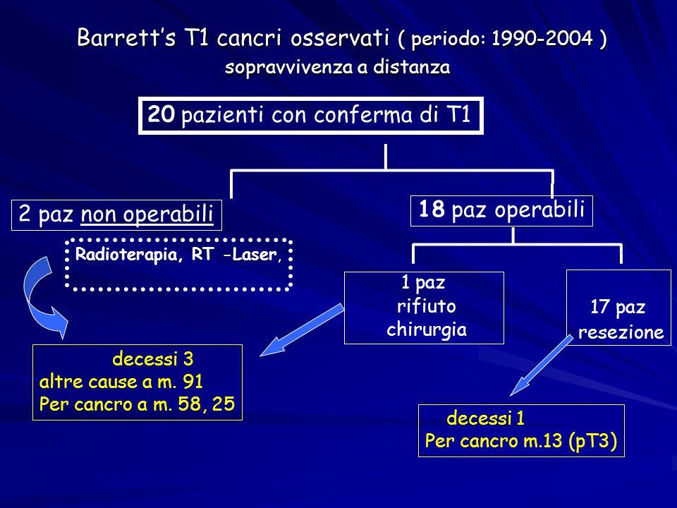 Barretts T1 cancri osservati ( periodo: 1990-2004 ) sopravvivenza a distanza 18 paz operabili 1 paz rifiuto chirurgia 17 paz resezione 20 pazienti con
