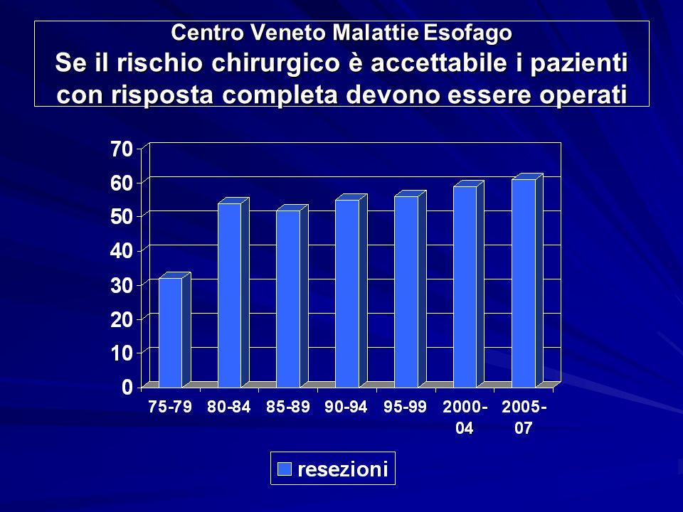 Centro Veneto Malattie Esofago Se il rischio chirurgico è accettabile i pazienti con risposta completa devono essere operati