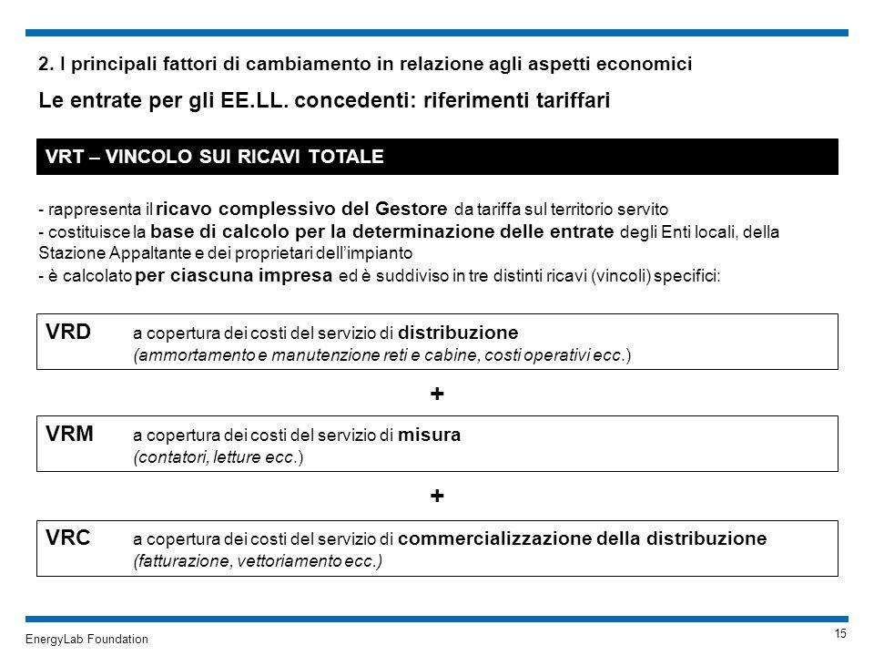 EnergyLab Foundation 2. I principali fattori di cambiamento in relazione agli aspetti economici Le entrate per gli EE.LL. concedenti: riferimenti tari
