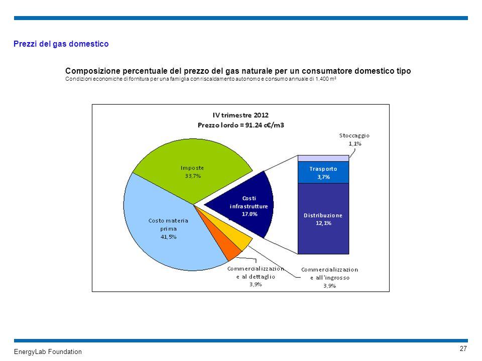 EnergyLab Foundation La Fondazione EnergyLab promuove la ricerca e linnovazione nel settore dellambiente e dellenergia EnergyLab è una Fondazione senza scopo di lucro con lobiettivo di: Promuovere il finanziamento per la ricerca e linnovazione nel settore dellenergia Sviluppare programmi di approfondimento, divulgazione e sensibilizzazione sulle tematiche energetiche, ambientali e del territorio Erogare servizi ad alto contenuto specialistico, per la crescita del capitale umano, la diffusione delle conoscenze, la creazione di reti di collaborazione EnergyLab è una proposta innovativa e pragmatica grazie alla: Collaborazione permanente tra gli Istituti delle Università socie, assicurando un approccio di alto profilo accademico, multidisciplinare e integrato Conduzione gestionale agile e funzionale Connotazione pubblica e sussidiaria, secondo il modello delle principali associazioni no profit internazionali Mission La missione della Fondazione è quella di promuovere la ricerca, lo sviluppo e linnovazione nel settore dellenergia e dellambiente, di diffondere presso i cittadini, le istituzioni, gli enti privati, gli organi di informazione ed in generale lopinione pubblica una migliore conoscenza delle tematiche e delle problematiche in materia energetica ed ambientale, anche favorendo il coinvolgimento e la sensibilizzazione delle realtà istituzionali, nonché degli organismi e delle autorità competenti in materia Soci della Fondazione 25