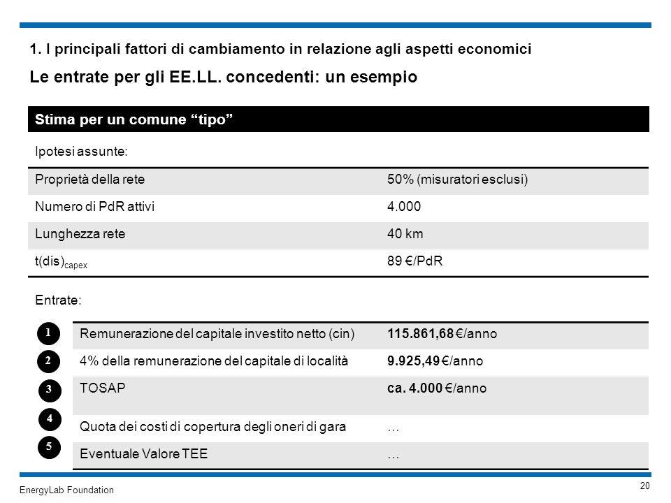 EnergyLab Foundation 1. I principali fattori di cambiamento in relazione agli aspetti economici Le entrate per gli EE.LL. concedenti: un esempio Stima