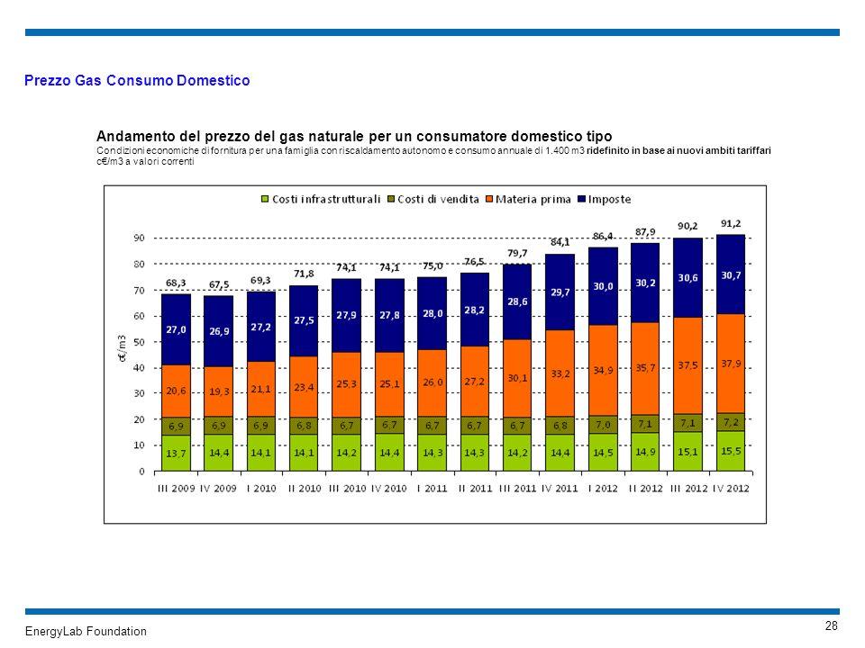 EnergyLab Foundation Prezzo Gas Consumo Domestico Andamento del prezzo del gas naturale per un consumatore domestico tipo Condizioni economiche di for