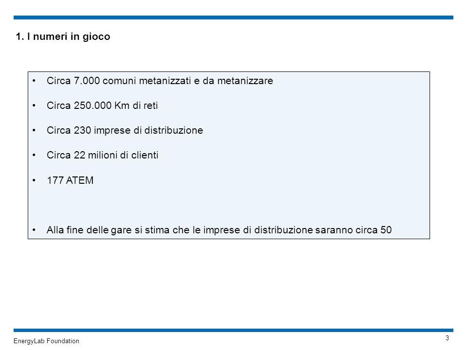 EnergyLab Foundation 1. I numeri in gioco Circa 7.000 comuni metanizzati e da metanizzare Circa 250.000 Km di reti Circa 230 imprese di distribuzione