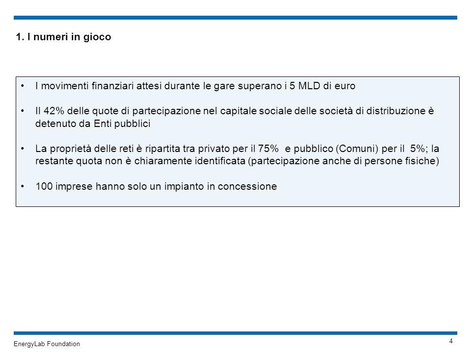 EnergyLab Foundation 1. I numeri in gioco I movimenti finanziari attesi durante le gare superano i 5 MLD di euro Il 42% delle quote di partecipazione