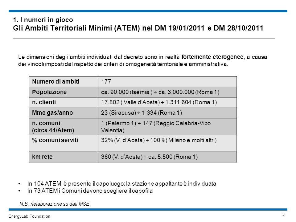 EnergyLab Foundation 1. I numeri in gioco Gli Ambiti Territoriali Minimi (ATEM) nel DM 19/01/2011 e DM 28/10/2011 ____________________________________